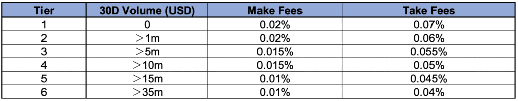 FTX Volume Fee Structure