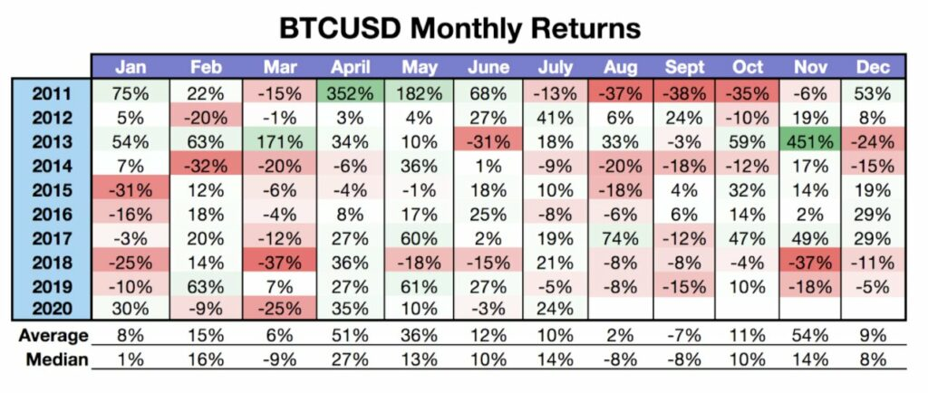 Bitcoin monthly performance